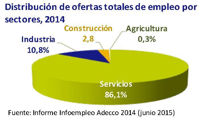 Distribucion de ofertas totales de empleo por sectores