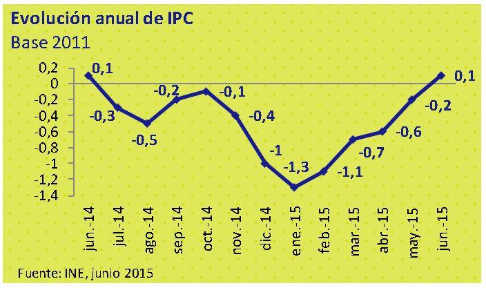 Evolución anual de IPC