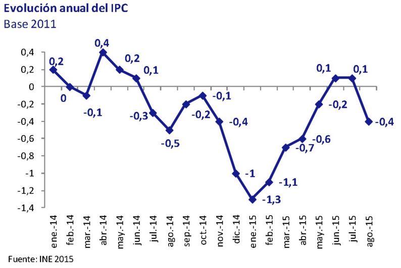 Evolucion anual del IPC