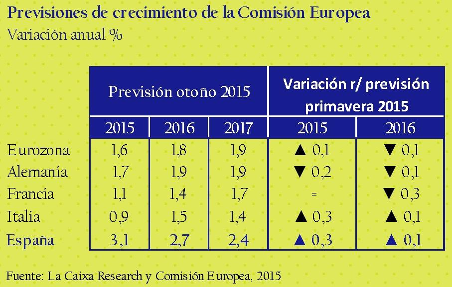 previsiones_de_crecimiento_de_la_comision_europea_asi_esta_la_economia_noviembre_2015_circulo_de_empresarios