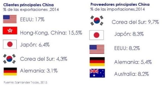 China - Principales clientes y proveedores