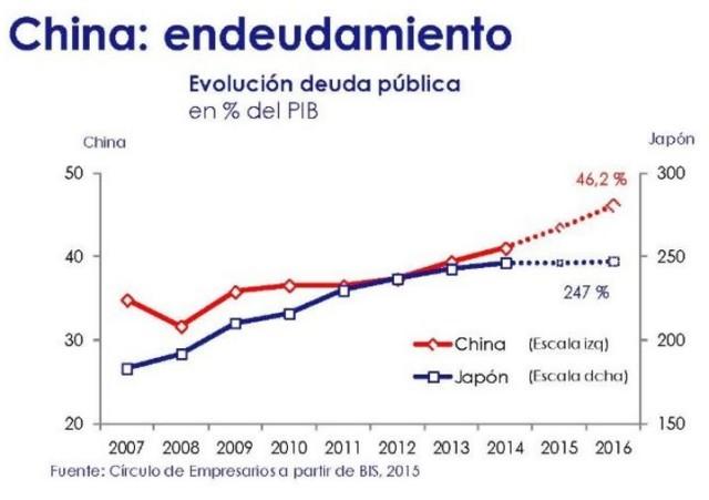China endeudamiento deuda publica