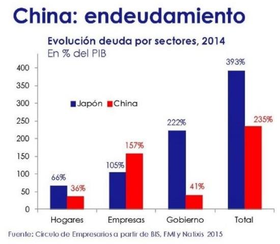 China endeudamiento por sectores