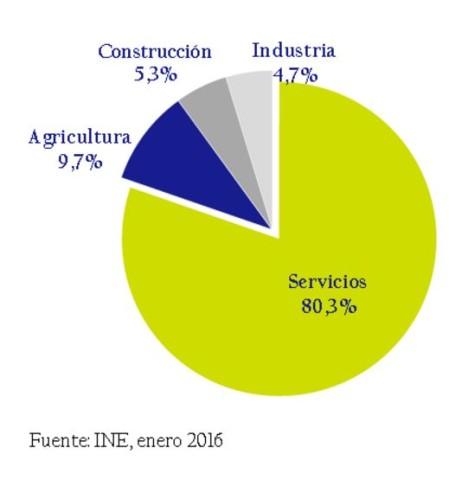 Creación de empleo febrero 2016