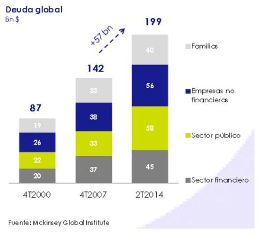 Deuda Global Marzo 2015