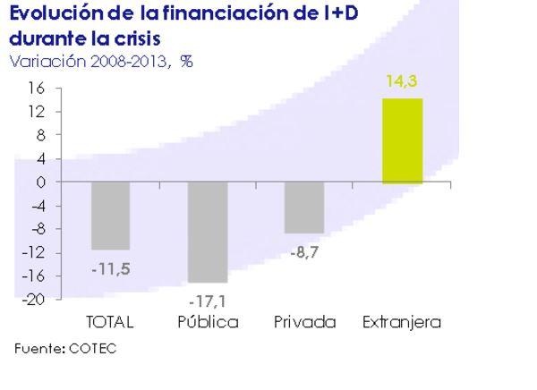 Evolución de la financiación de I+D durante la crisis. Marzo 2015
