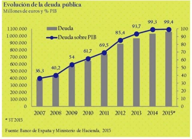 Evolución deuda pública