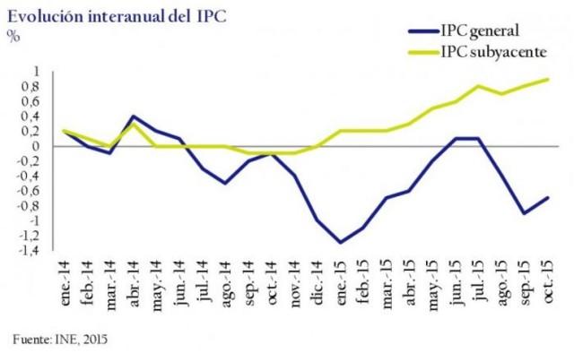 Evolución interanual del IPC