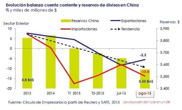 Evolucion balanza cuenta corriente y reservas de divisas en China