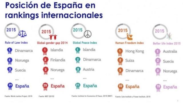 Posición de España en rankings internacionales