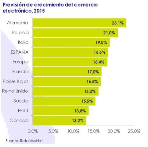 Previsión de crecimiento del comercio electrónico 2015