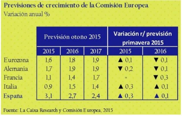 Previsiones de crecimiento de la comisión europea