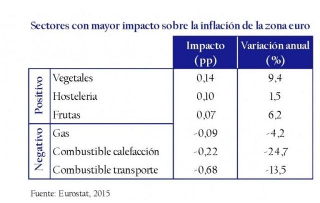 Sectores con mayor impacto sobre la inflación de la zona euro