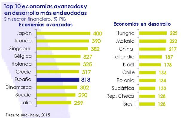 Top 10 economia marzo 2015