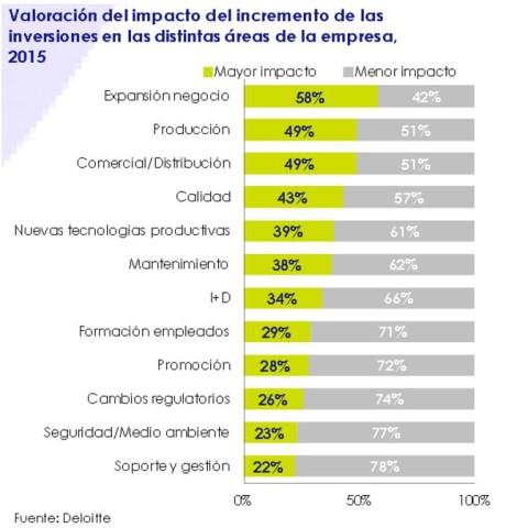 Valoración de impacto del crecimiento de las inversiones en las distintas áreas de la empresa - febrero 2015