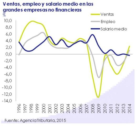 Ventas, empleo y salario medio en las grandes empresas no financieras - Febrero 2015