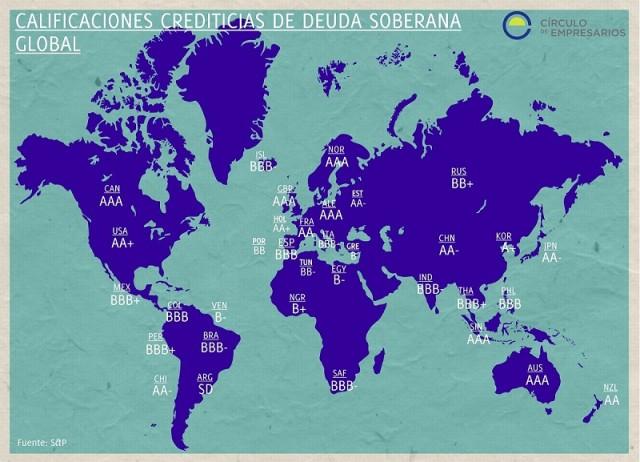 calificaciones_crediticias_de_deuda_soberana_global-el_grafico-circulo_de_empresarios-abril_2015