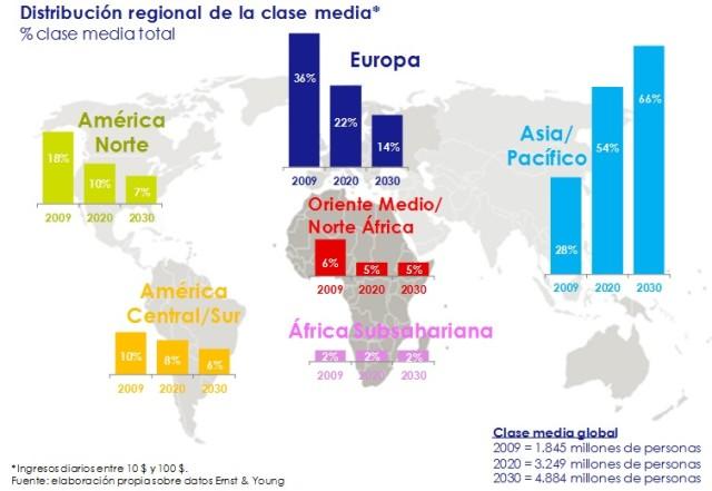 distribucion_regional_de_la_clase_media-circulo_de_empresarios-el_grafico-diciembre_2014