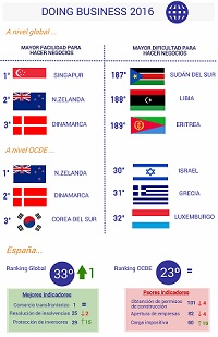 doing_business_2016_circulo_de_empresasrios_diciembre_infografia_200