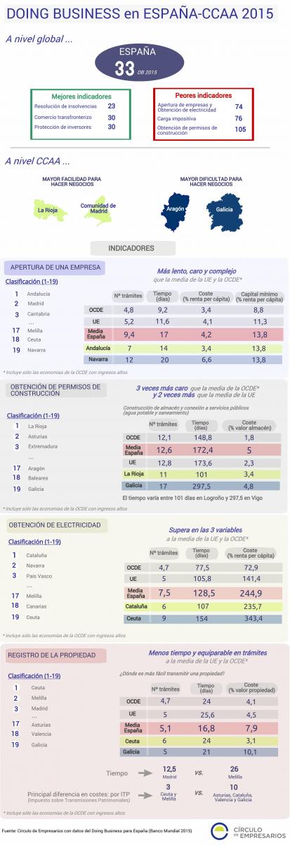 Doing Business en España-CCAA 2015