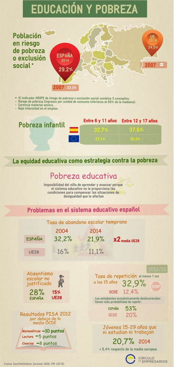 educacion_y_pobreza-circulo_de_empresarios-junio_2015-infografia