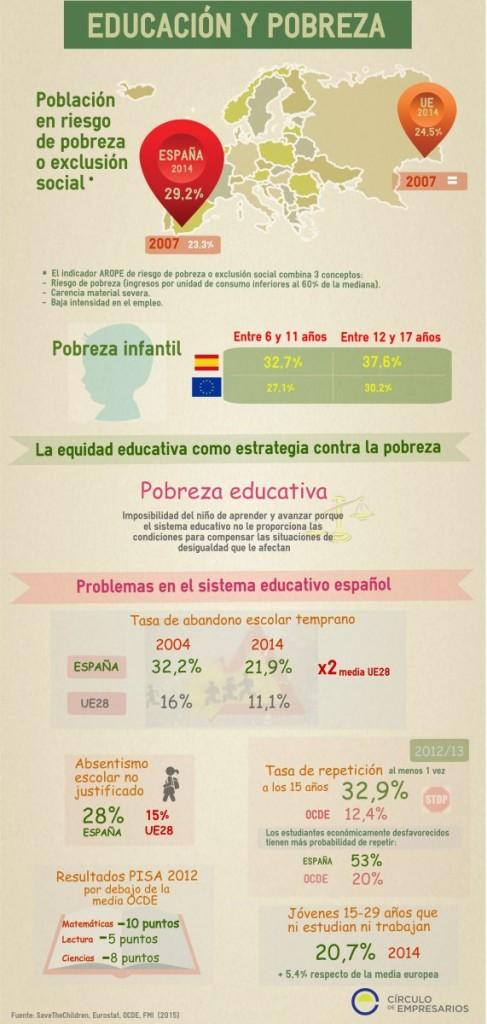 EDUCACIÓN Y POBREZA