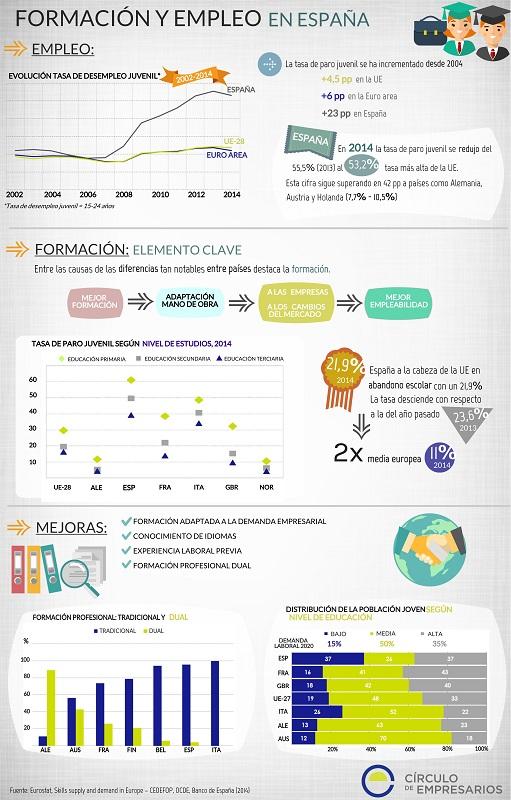 formacion_y_empleo_en_espana-infografia-circulo_de_empresarios-abril_2015-800px