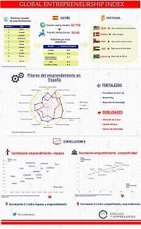 global_entrepreneurship_index_2016_circulo_de_empresarios_noviembre_2015_infografia_200