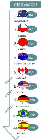 globaldynamismindex-infografia