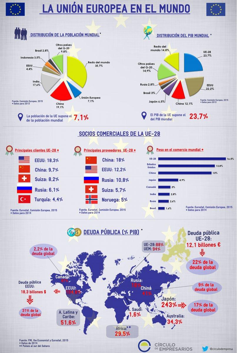 La Unión Europea en el Mundo