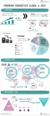 panorama_energetico_global_a_2035-circulo_de_empresarios-febrero_2015