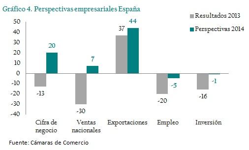perspectivas-empresariales-espana-camara-de-comercio-asi-esta-la-empresa-enero-2014-circulo-de-empresarios