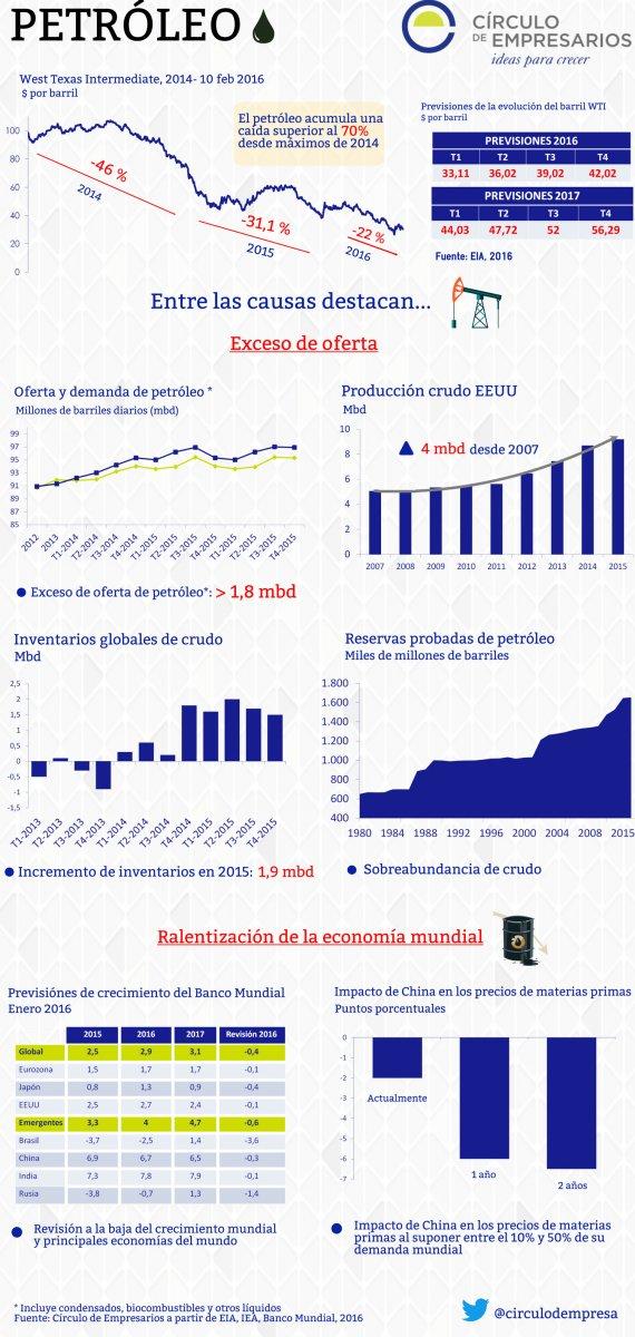 Previsiones sobre la evolución del Petróleo (Infografía)