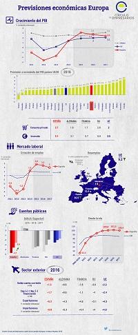 previsiones_economicas_europa_circulo_de_empresarios_enero_2016_infografia_200px