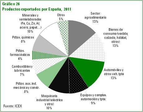 Productos exportados por España año 2011