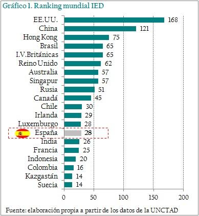 ranking-mundial-ied-unctad-asi-esta-la-empresa-enero-2014-circulo-de-empresarios