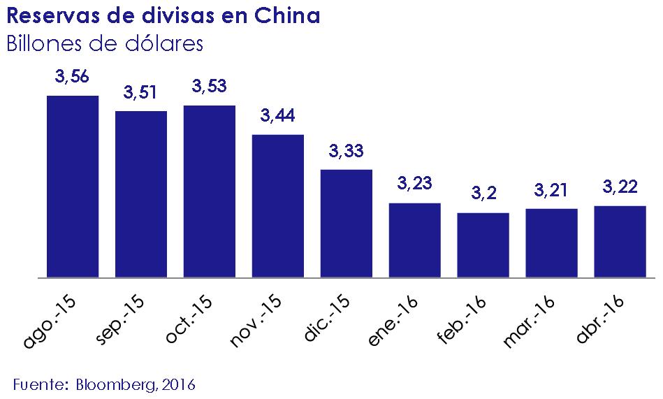 Reservas de divisas en China