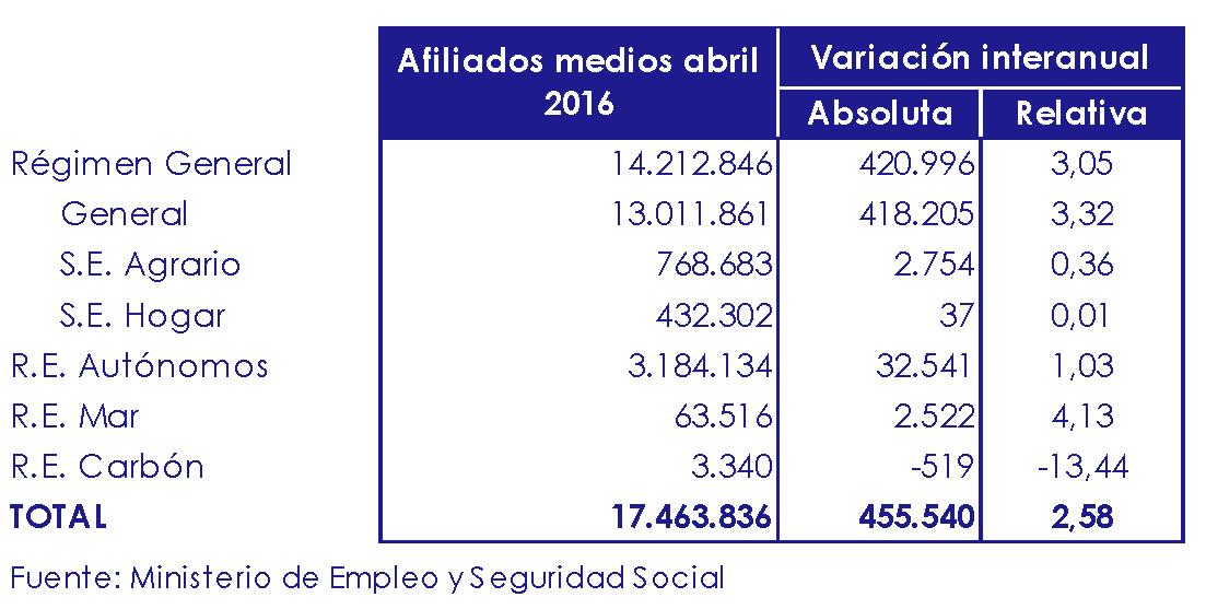 afiliacion seguridad social mayo 2016