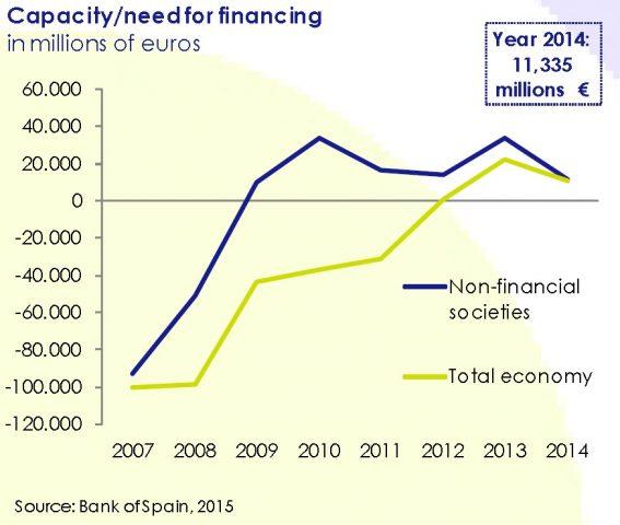 capacity_neew_for_financing-asi_esta_the_company-jun_2015-circulo_de_empresarios