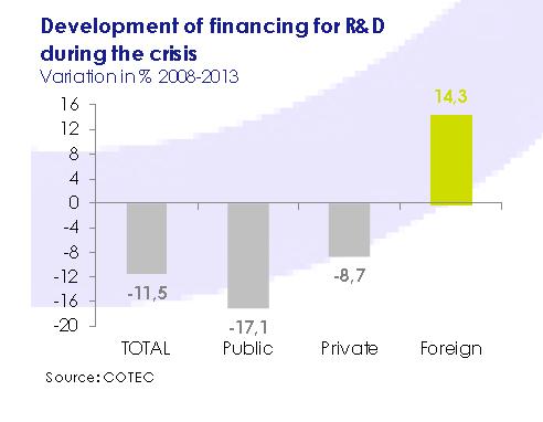 development_of_financing_for_rd_during_the_crisis-asi_esta_the_economy-march_2015-circulo_de_empresarios