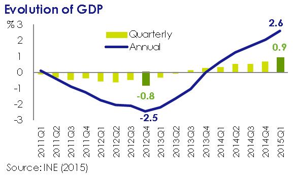 evolution_of_gpd-asi_esta_the_economy_may_2015-circulo_de_empresarios