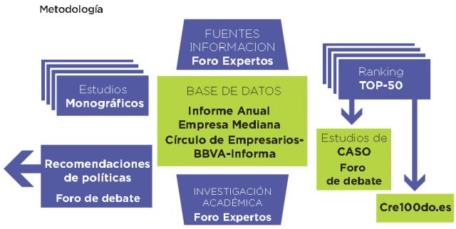 metodologia_empresa_mediana_espanola-circulo_de_empresarios