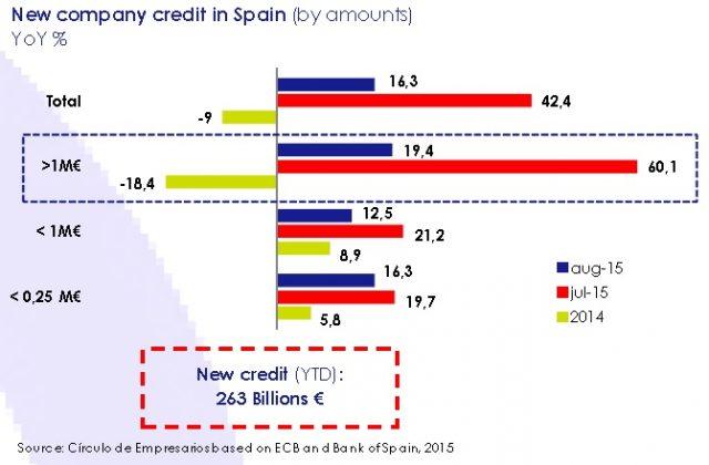 new_company_credit_in_spain_asi_esta_the_company_october_2015_circulo_de_empresarios_ecb_bank_of_spain
