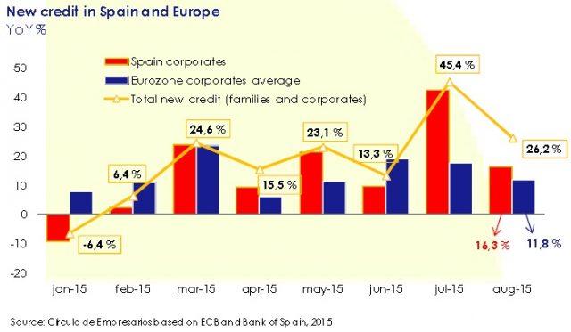 new_credit_in_spain_and_europe_asi_esta_the_company_october_2015_circulo_de_empresarios_ecb_bank_of_spain