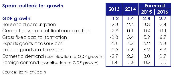 spain_outlook_for_growth-bank_of_spain-asi_esta_the_economy_april_2015-circulo_de_empresarios