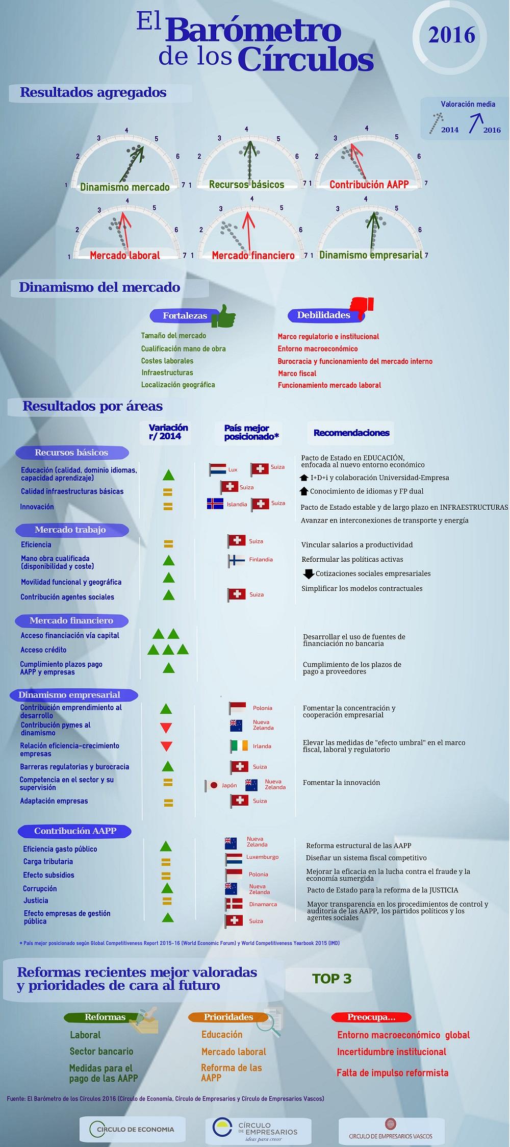 Barómetro_2016_Círculo_de_Empresarios_infografía-1000