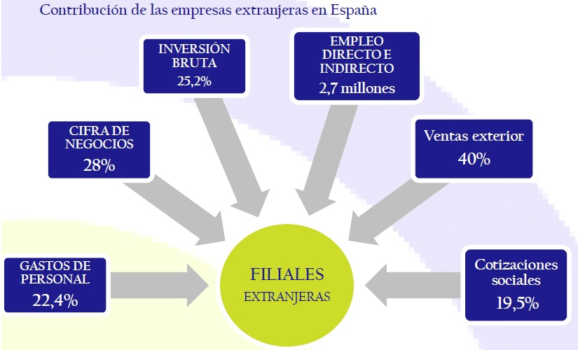 Contribución_de_las_empresas_extranjeras_en_España_así_está_la_empresa_junio_2006_Circulo_de_Empresarios