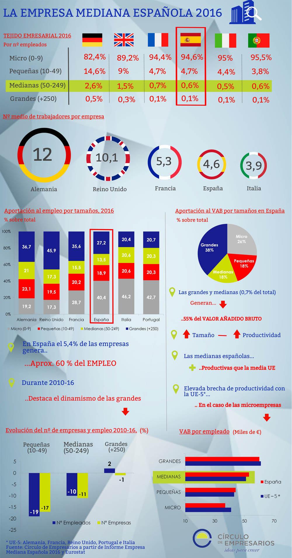 Empresa_mediana_Circulo_de_Empresarios_infografía_junio_2016