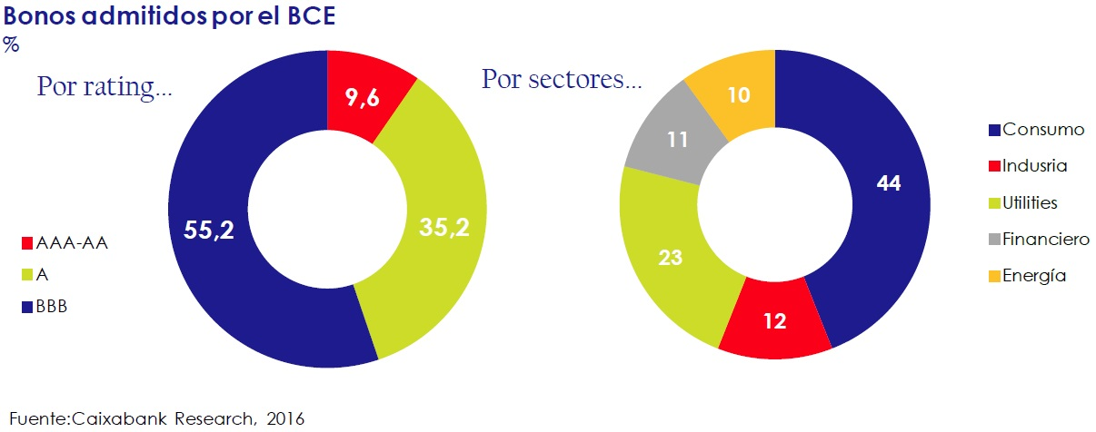 bonos_admitidos_por_el_BCE_así_está_la_empresa_junio_2006_Circulo_de_Empresarios