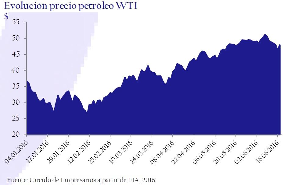evolucion_precio_petroleo_WTI_así_está_la_empresa_junio_2006_Circulo_de_Empresarios
